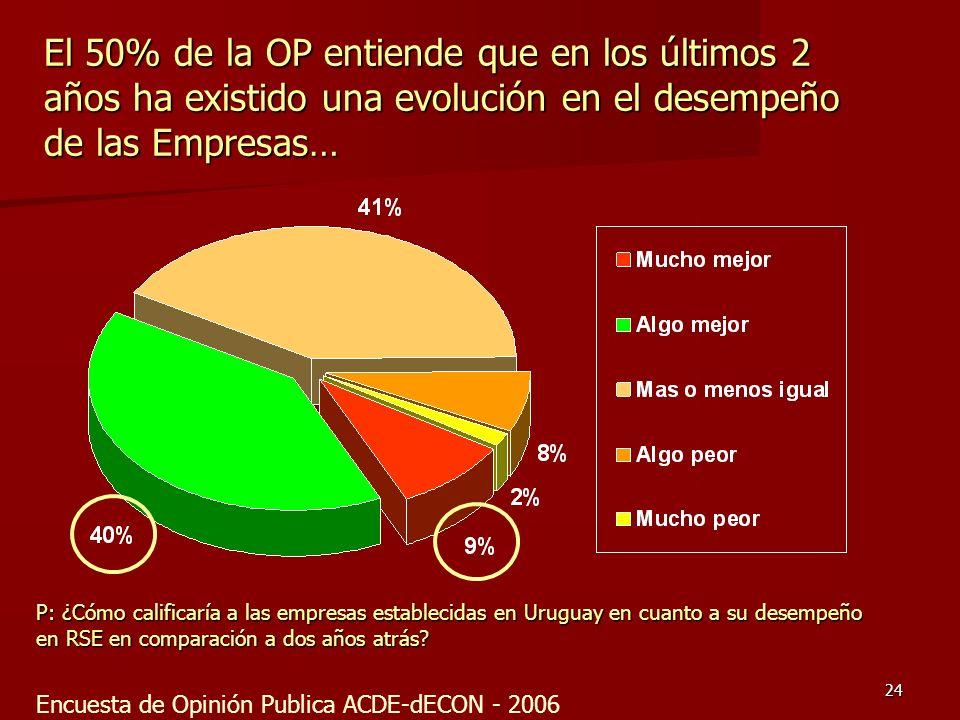 El 50% de la OP entiende que en los últimos 2 años ha existido una evolución en el desempeño de las Empresas…
