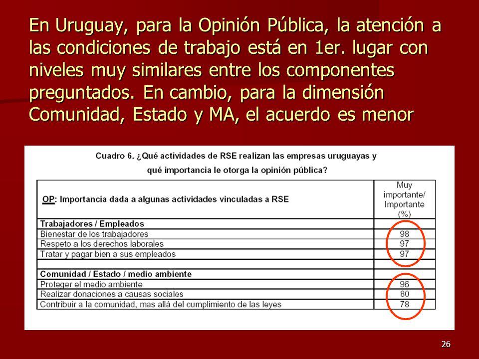 En Uruguay, para la Opinión Pública, la atención a las condiciones de trabajo está en 1er.