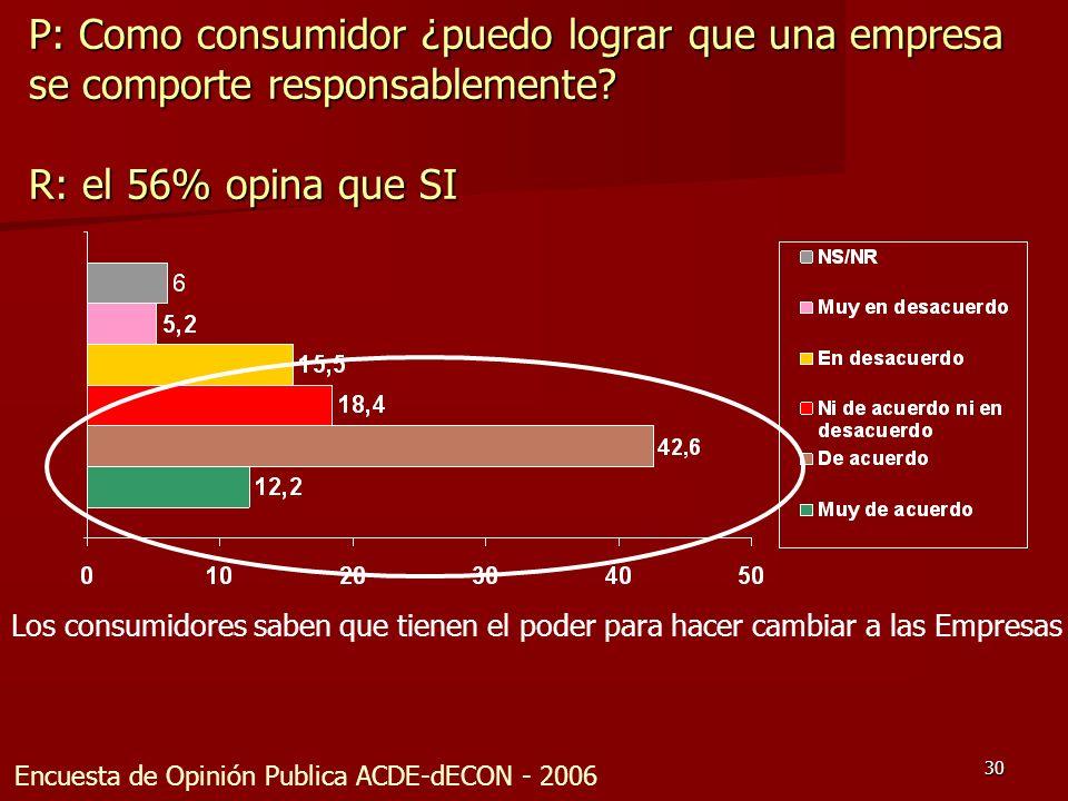P: Como consumidor ¿puedo lograr que una empresa se comporte responsablemente R: el 56% opina que SI