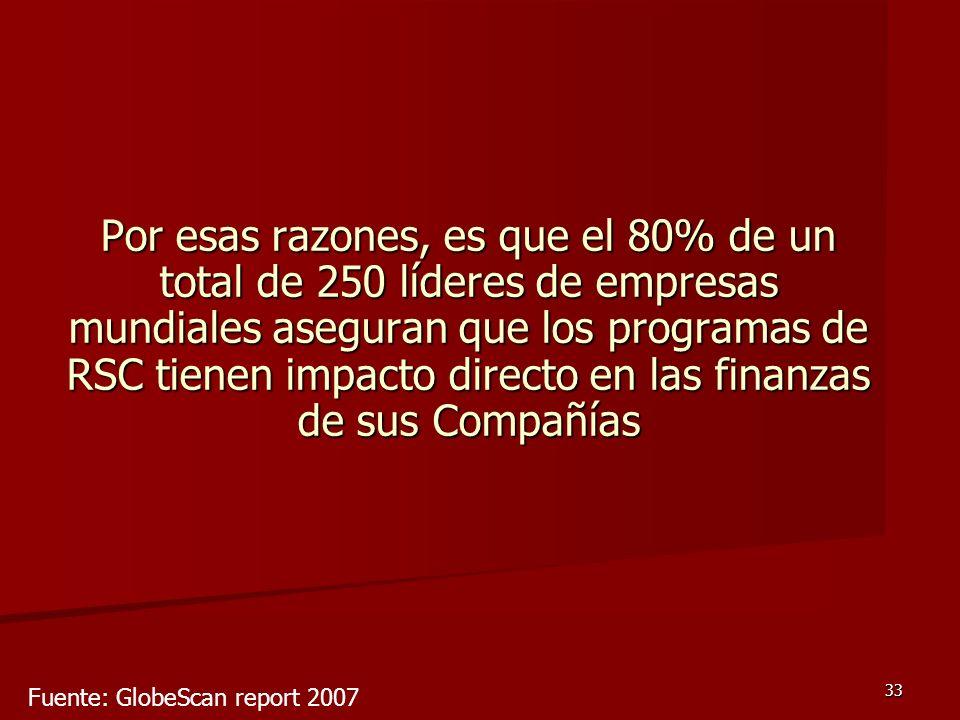 Por esas razones, es que el 80% de un total de 250 líderes de empresas mundiales aseguran que los programas de RSC tienen impacto directo en las finanzas de sus Compañías