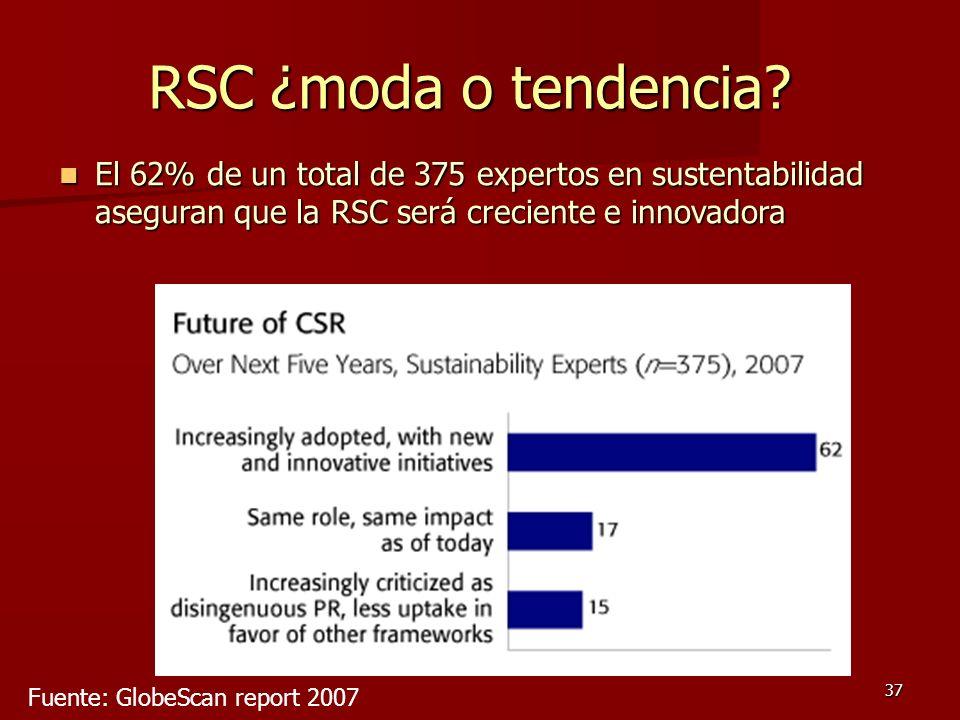 RSC ¿moda o tendencia El 62% de un total de 375 expertos en sustentabilidad aseguran que la RSC será creciente e innovadora.