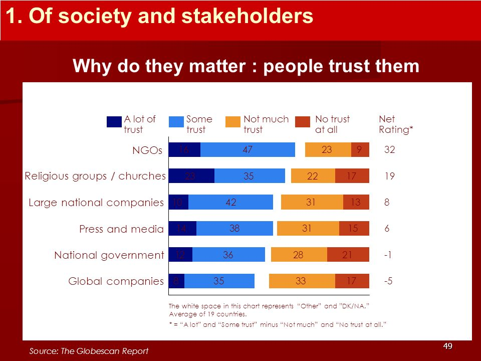 Why do they matter : people trust them