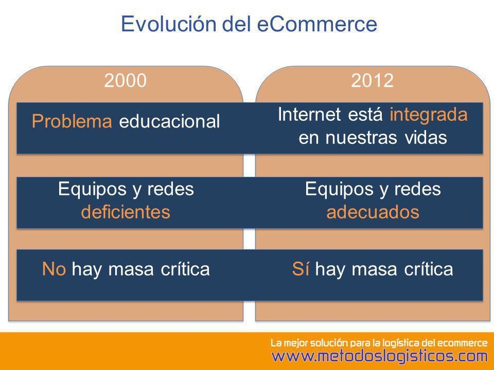Evolución del eCommerce
