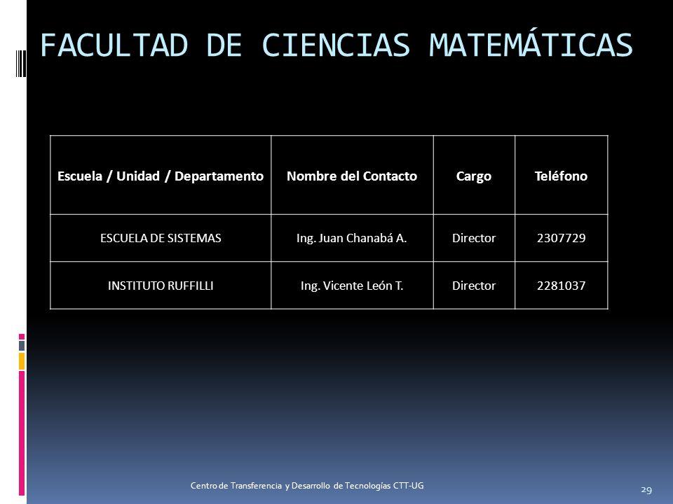 FACULTAD DE CIENCIAS MATEMÁTICAS