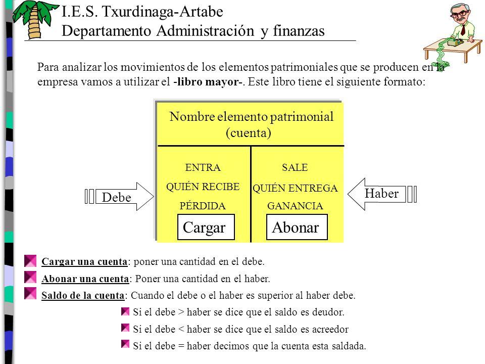 Nombre elemento patrimonial (cuenta)