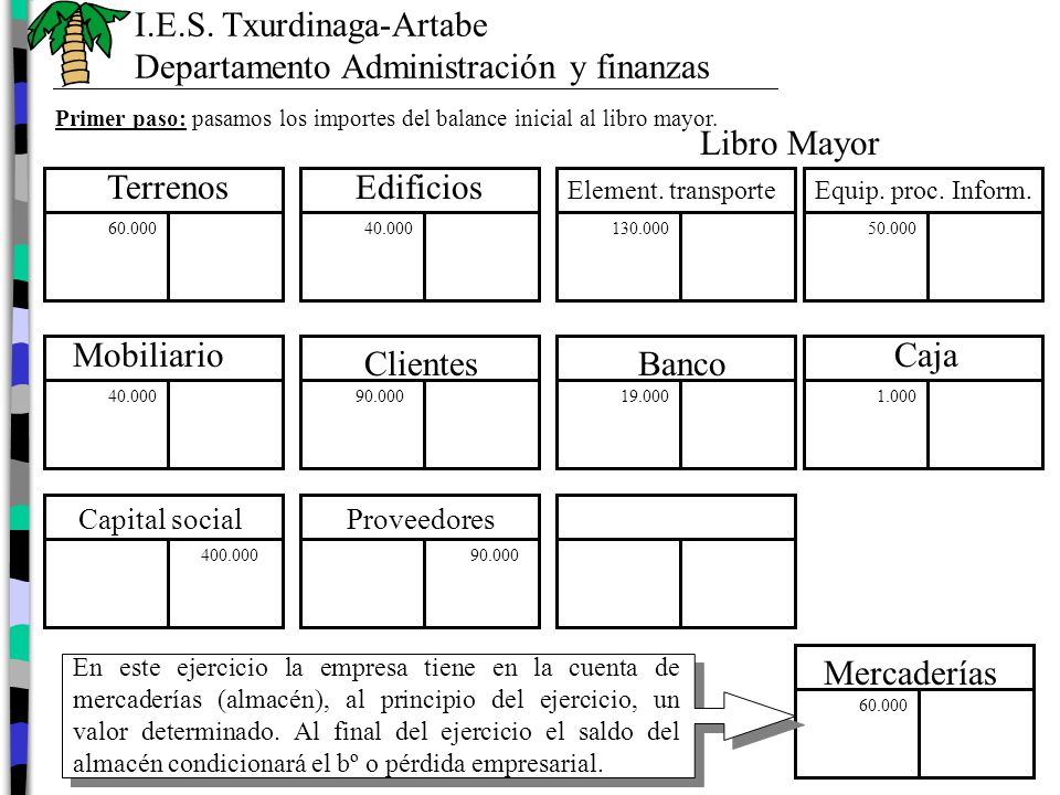 I.E.S. Txurdinaga-Artabe Departamento Administración y finanzas