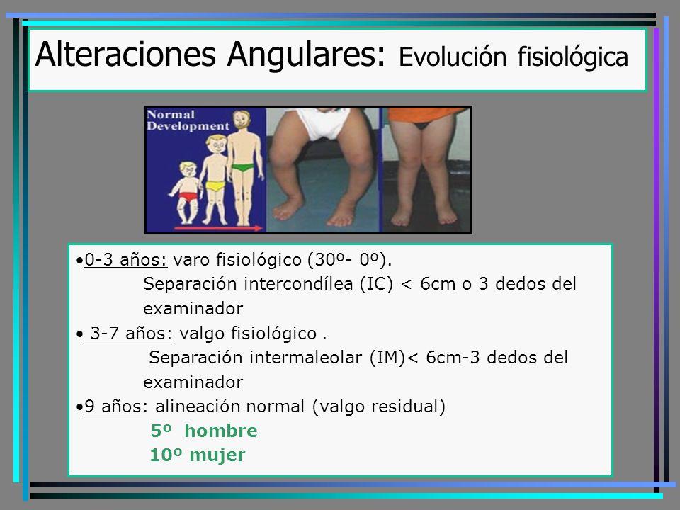 Alteraciones Angulares: Evolución fisiológica