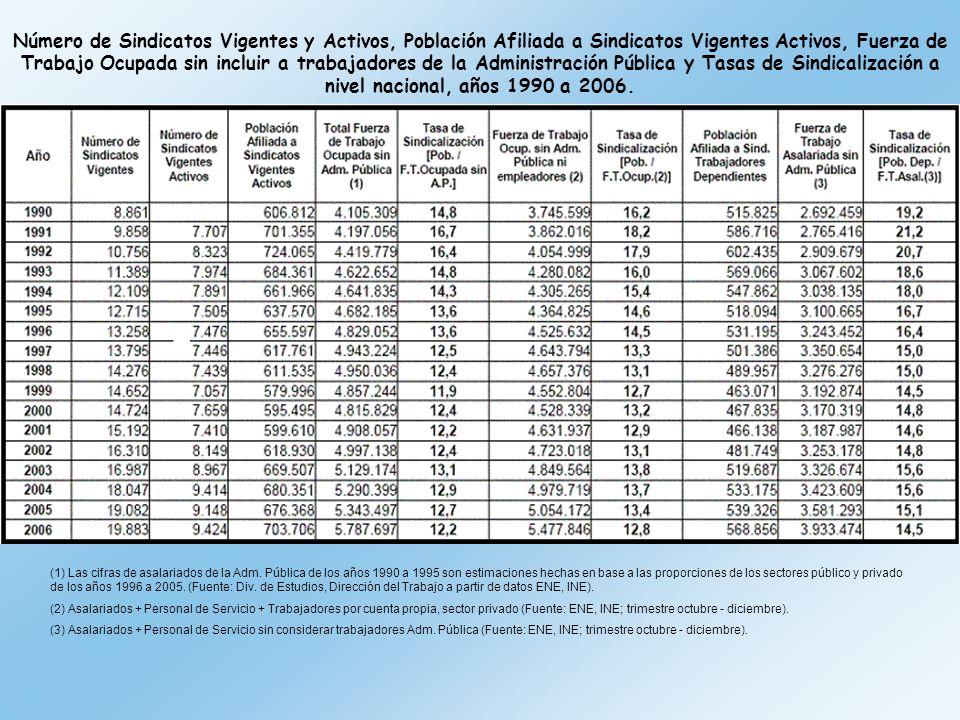 Número de Sindicatos Vigentes y Activos, Población Afiliada a Sindicatos Vigentes Activos, Fuerza de Trabajo Ocupada sin incluir a trabajadores de la Administración Pública y Tasas de Sindicalización a nivel nacional, años 1990 a 2006.