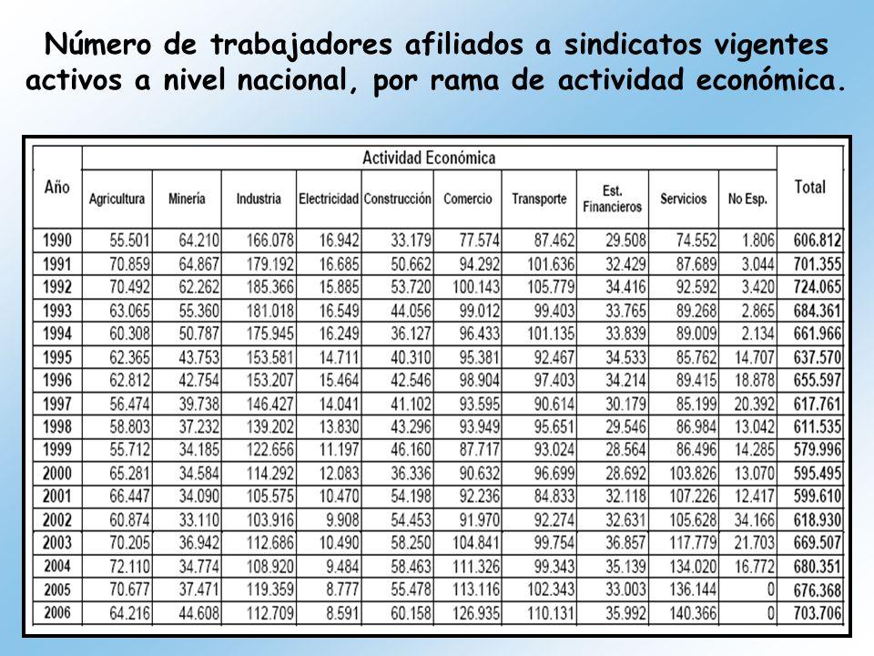 Número de trabajadores afiliados a sindicatos vigentes activos a nivel nacional, por rama de actividad económica.