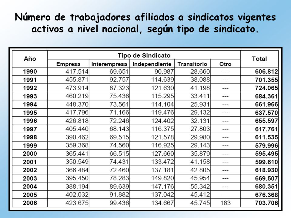 Número de trabajadores afiliados a sindicatos vigentes activos a nivel nacional, según tipo de sindicato.