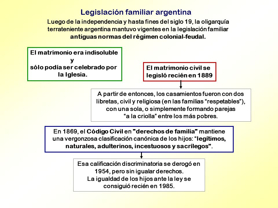 Legislación familiar argentina