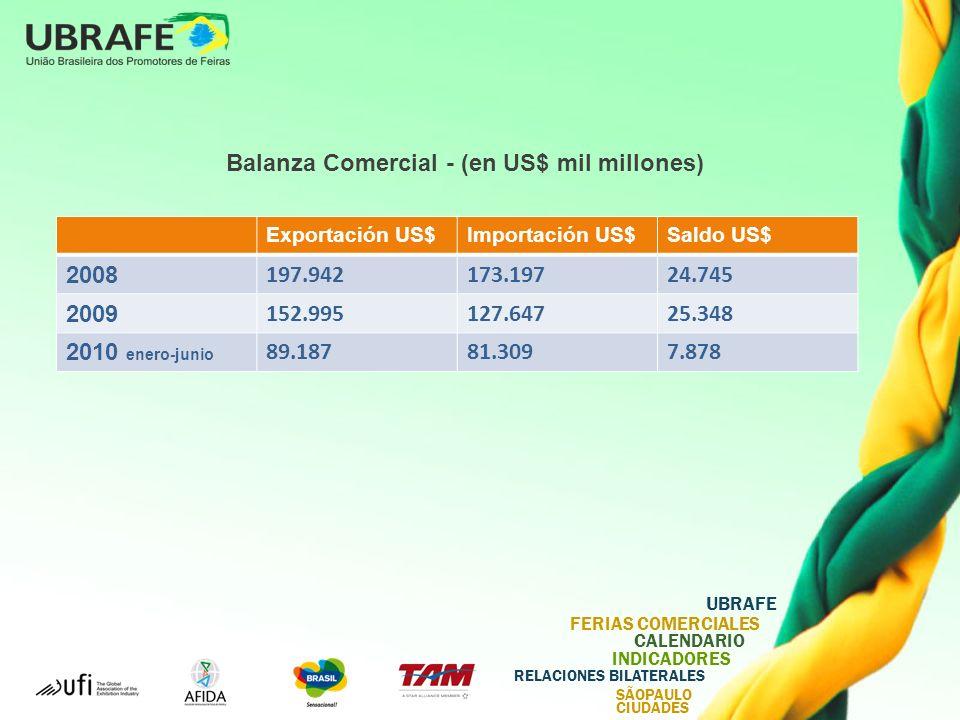 Balanza Comercial - (en US$ mil millones)