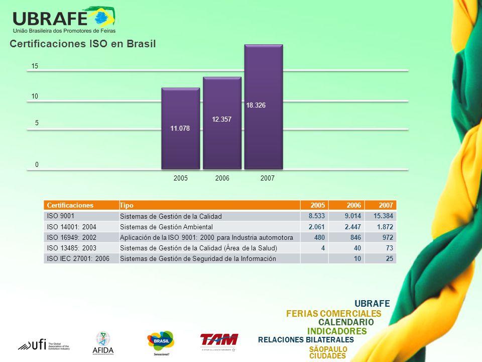Certificaciones ISO en Brasil