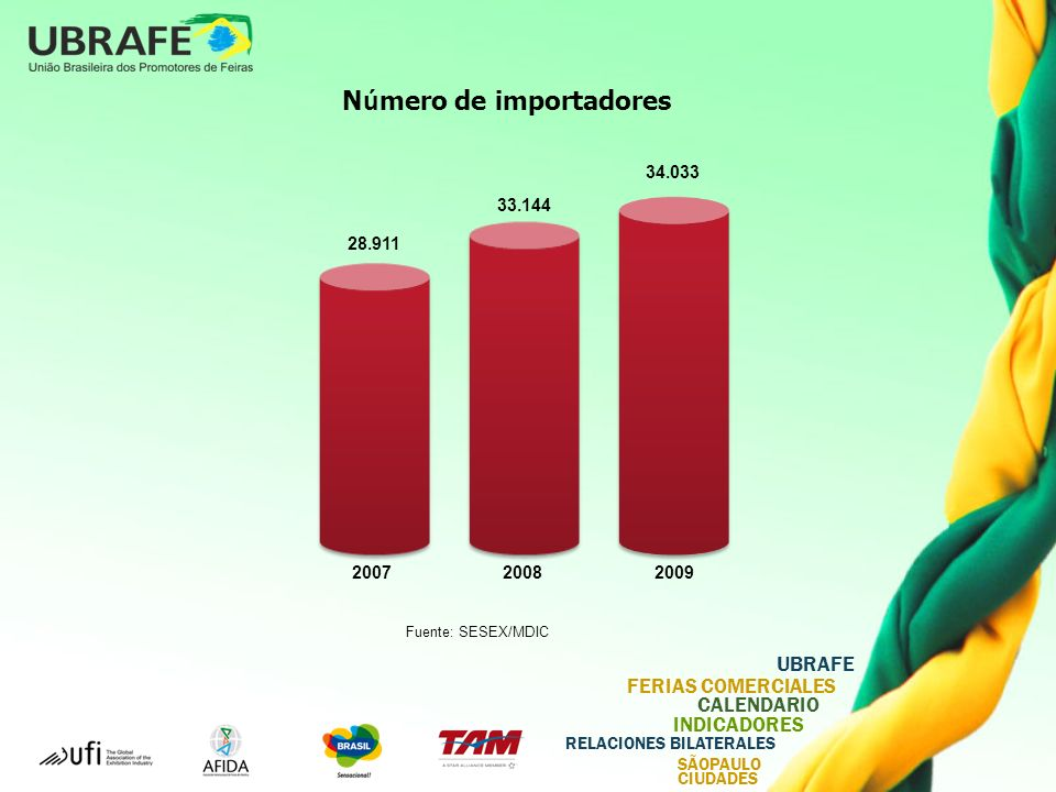 Número de importadores