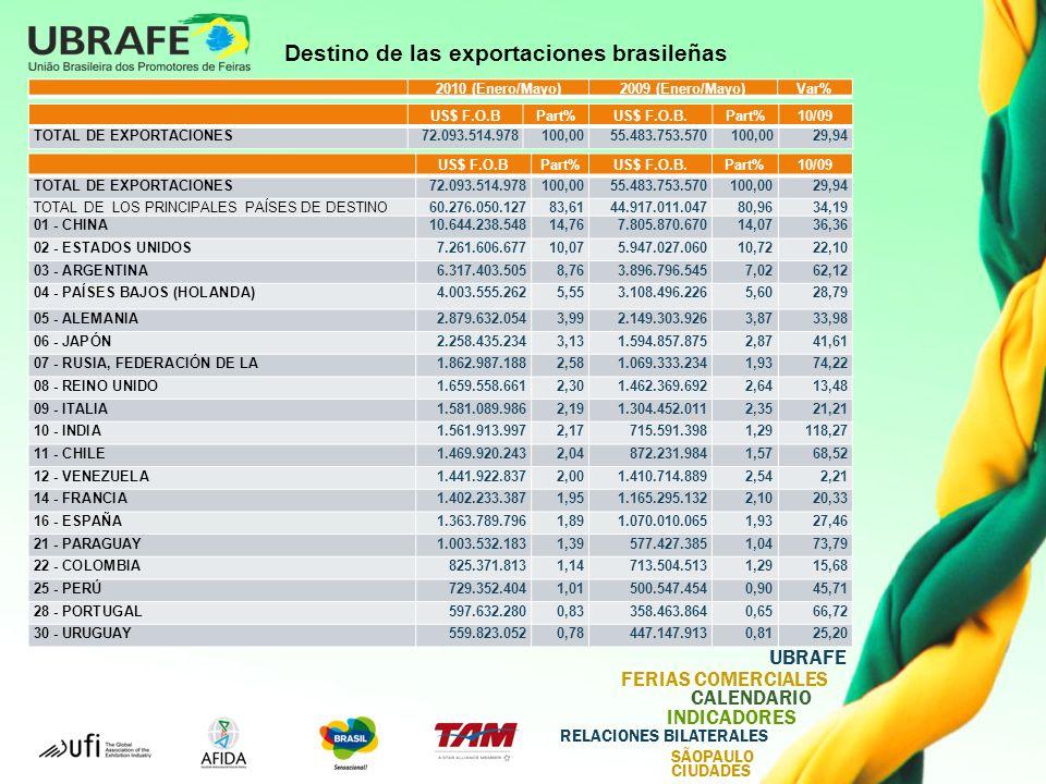Destino de las exportaciones brasileñas