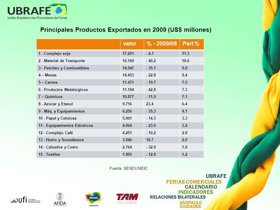 Principales Productos Exportados en 2009 (US$ millones)