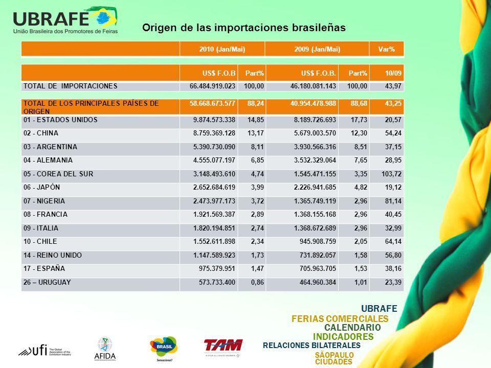 Origen de las importaciones brasileñas