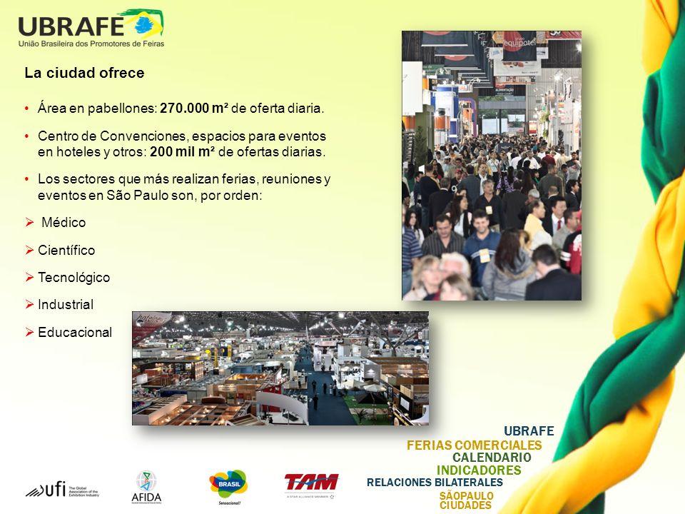 La ciudad ofrece Área en pabellones: 270.000 m² de oferta diaria.