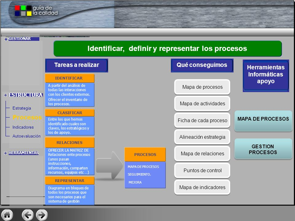 Identificar, definir y representar los procesos