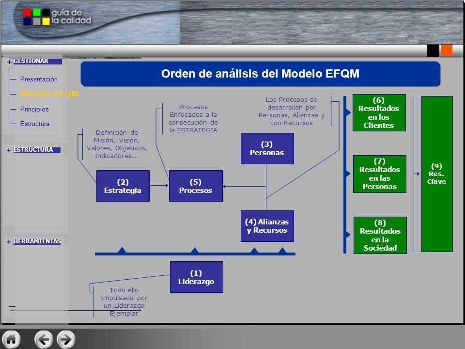 Orden de análisis del Modelo EFQM