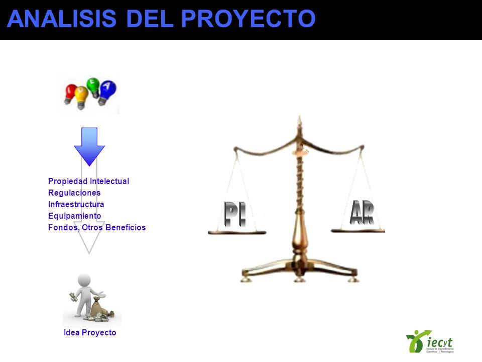 ANALISIS DEL PROYECTO AR PI Propiedad Intelectual Regulaciones