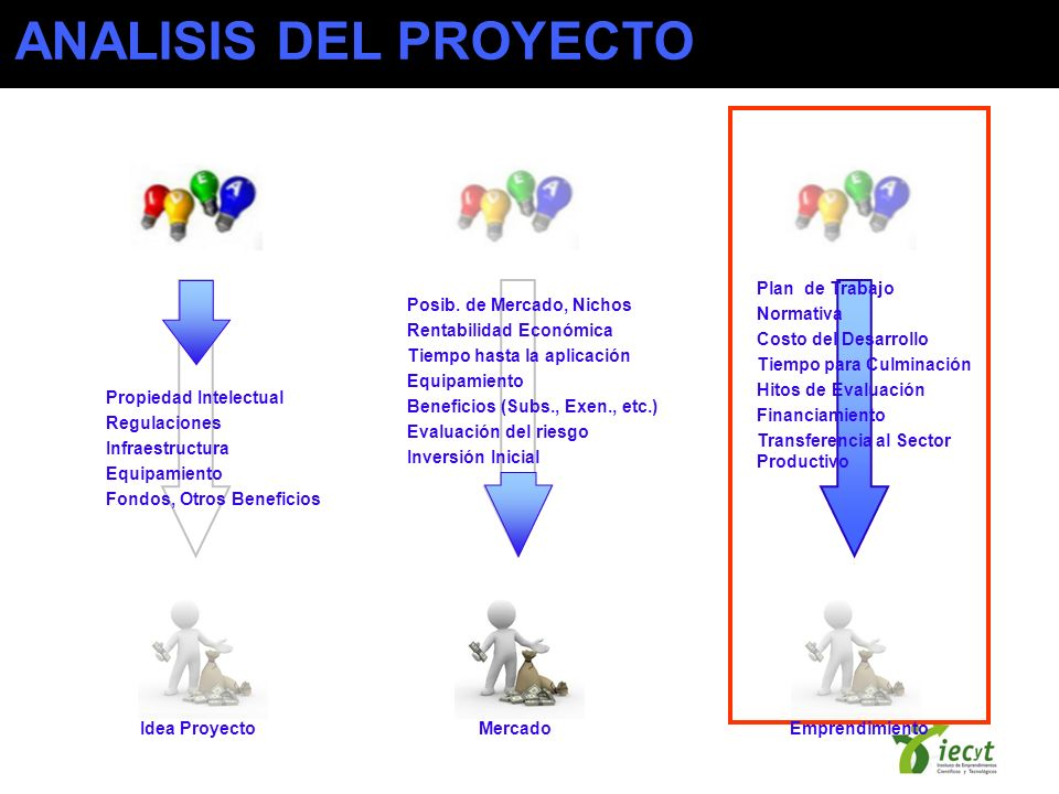 ANALISIS DEL PROYECTO Plan de Trabajo Normativa