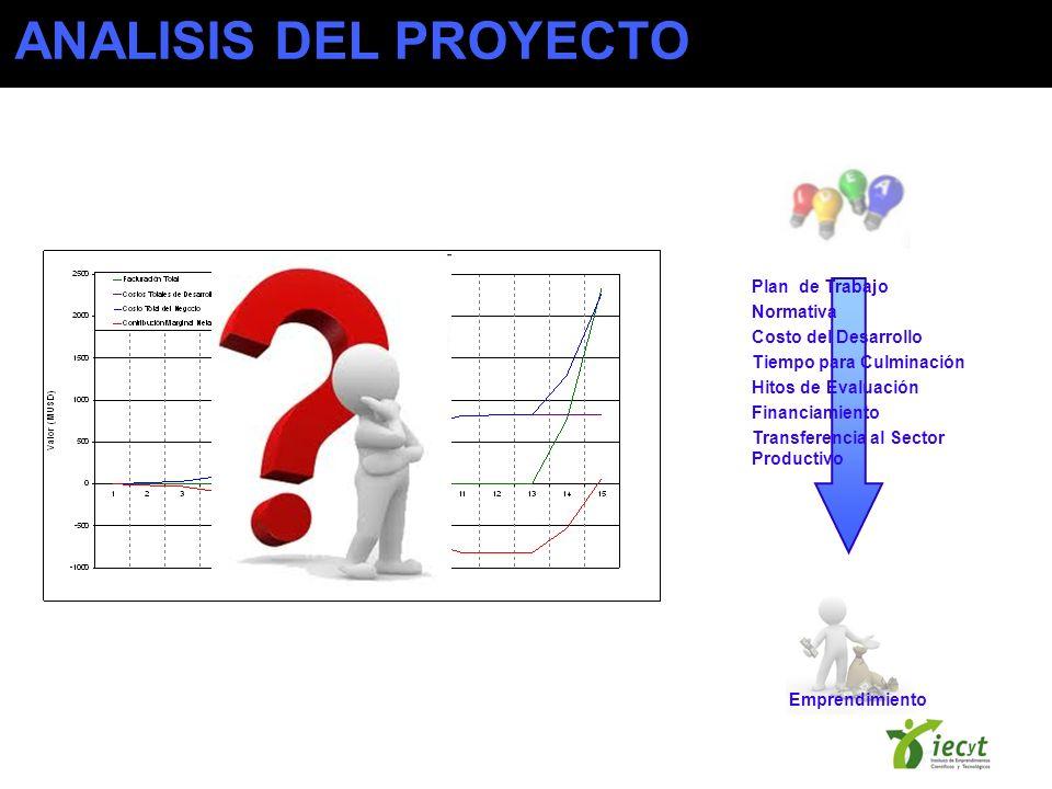ANALISIS DEL PROYECTO Plan de Trabajo Normativa Costo del Desarrollo