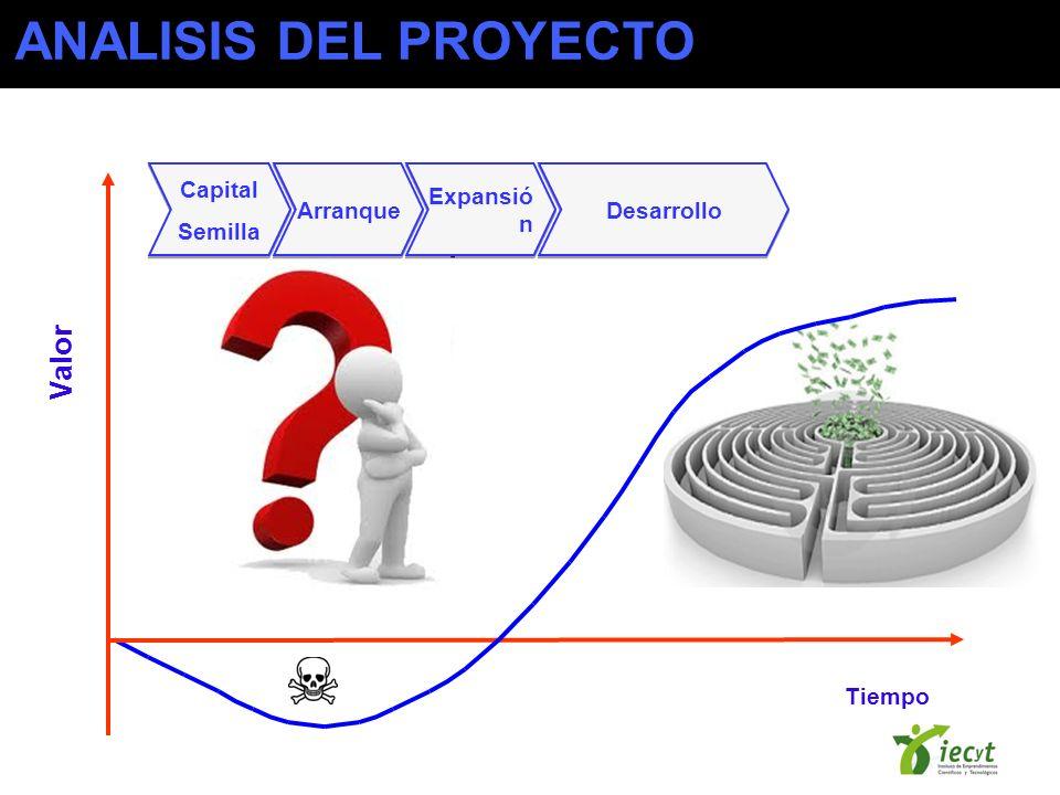 ANALISIS DEL PROYECTO Valor Capital Semilla Arranque Expansión