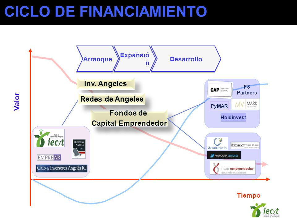 CICLO DE FINANCIAMIENTO