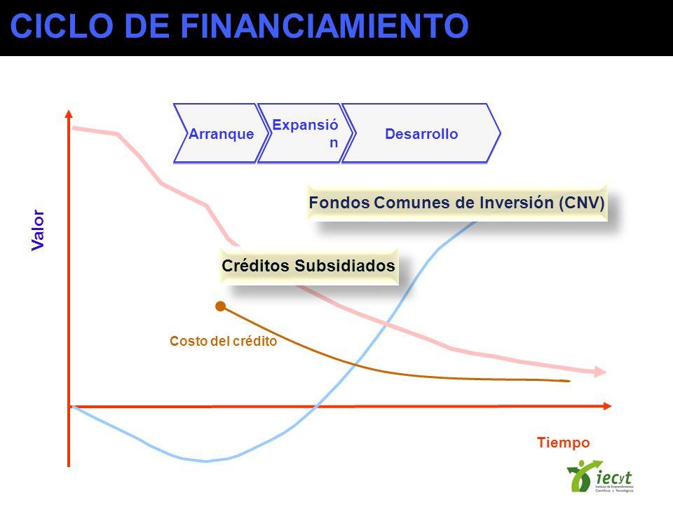 Fondos Comunes de Inversión (CNV)