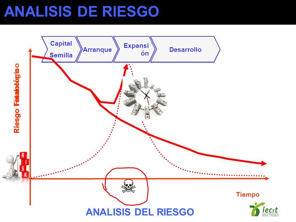ANALISIS DE RIESGO ANALISIS DEL RIESGO Riesgo Tecnológico