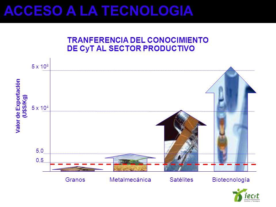TRANFERENCIA DEL CONOCIMIENTO DE CyT AL SECTOR PRODUCTIVO