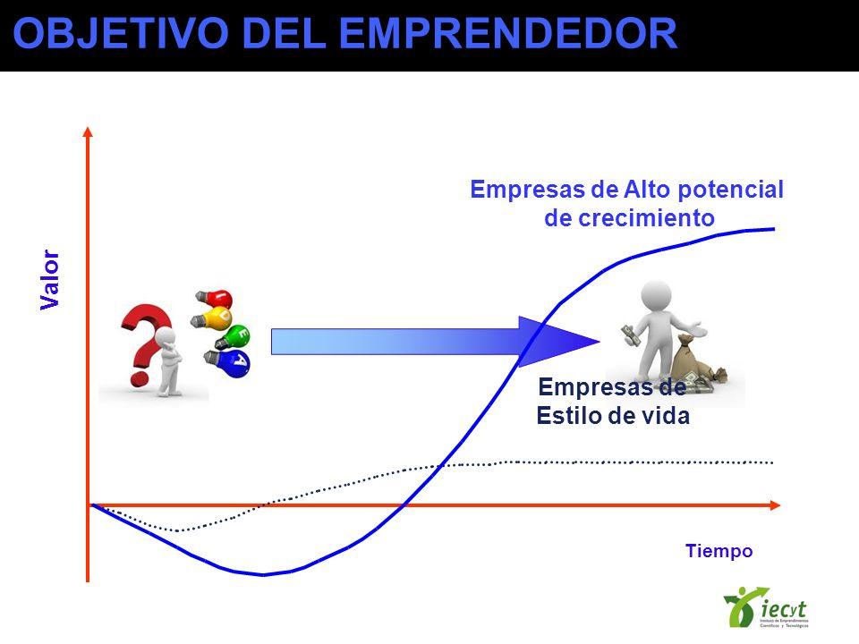 Empresas de Alto potencial de crecimiento Empresas de Estilo de vida