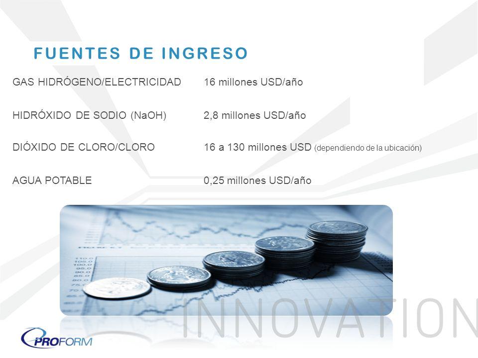 FUENTES DE INGRESO GAS HIDRÓGENO/ELECTRICIDAD 16 millones USD/año
