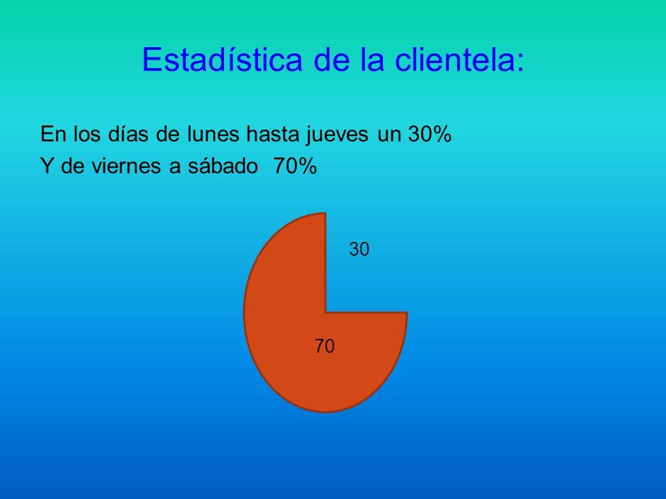 Estadística de la clientela: