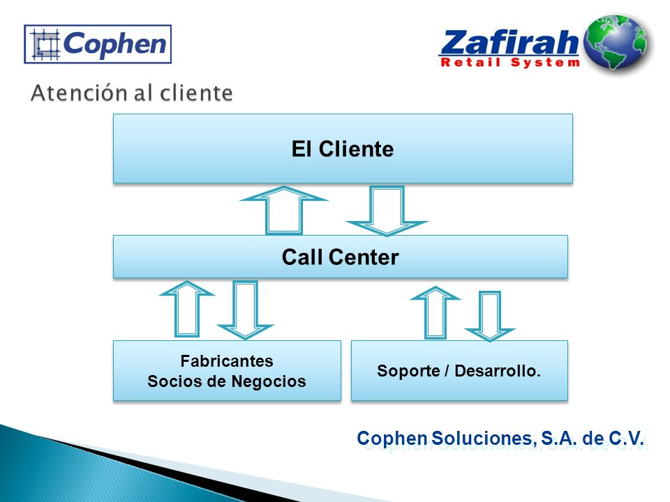 Atención al cliente El Cliente Call Center