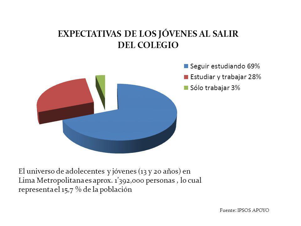 El universo de adolecentes y jóvenes (13 y 20 años) en Lima Metropolitana es aprox. 1'392,000 personas , lo cual representa el 15,7 % de la población
