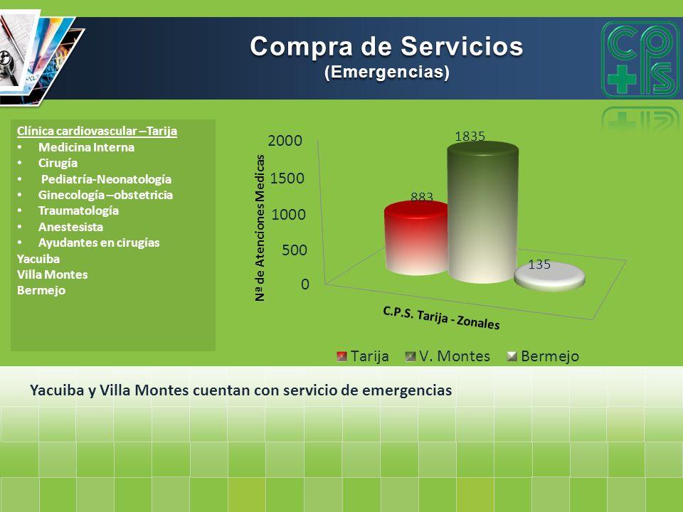Compra de Servicios (Emergencias)