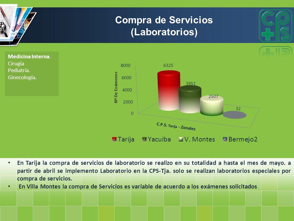 Compra de Servicios (Laboratorios)