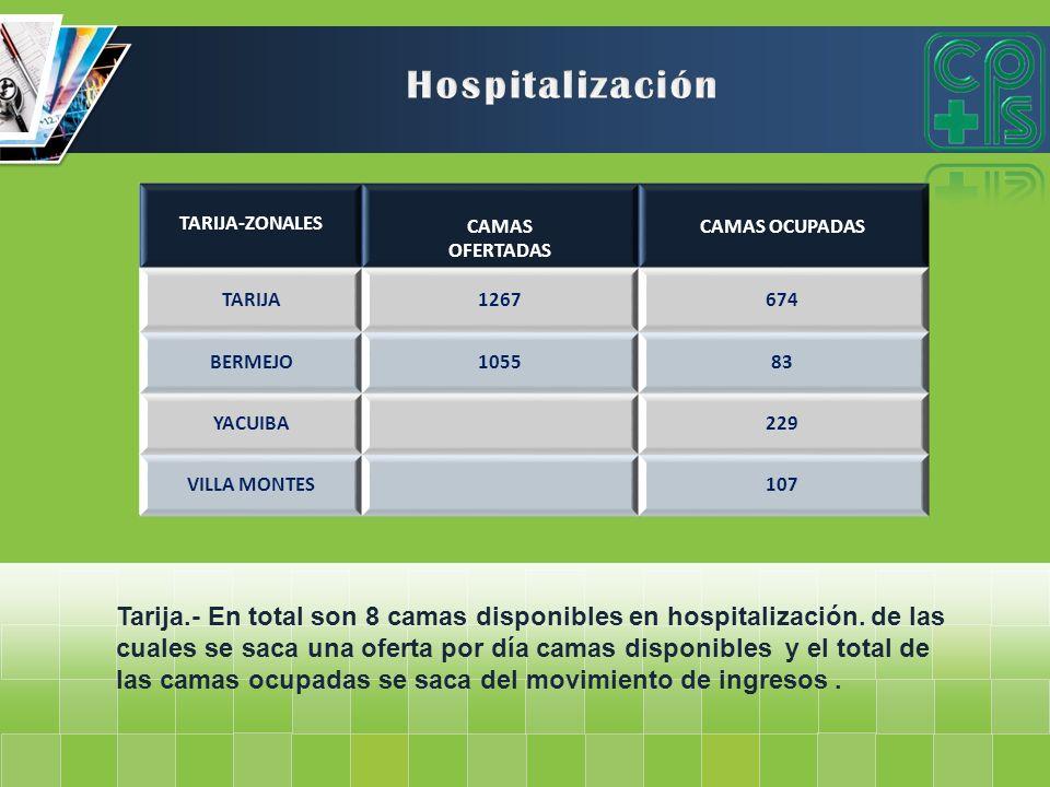 Hospitalización TARIJA-ZONALES. CAMAS. OFERTADAS. CAMAS OCUPADAS. TARIJA. 1267. 674. BERMEJO.