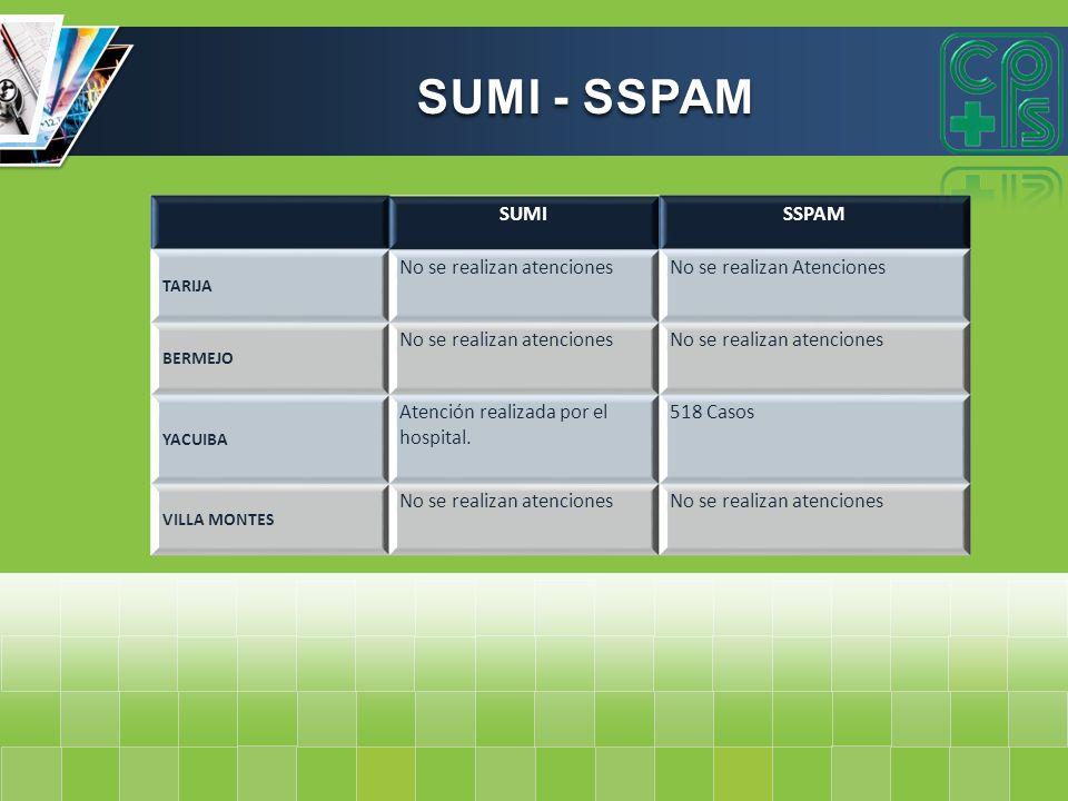 SUMI - SSPAM SUMI SSPAM No se realizan atenciones