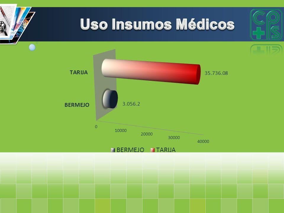 Uso Insumos Médicos