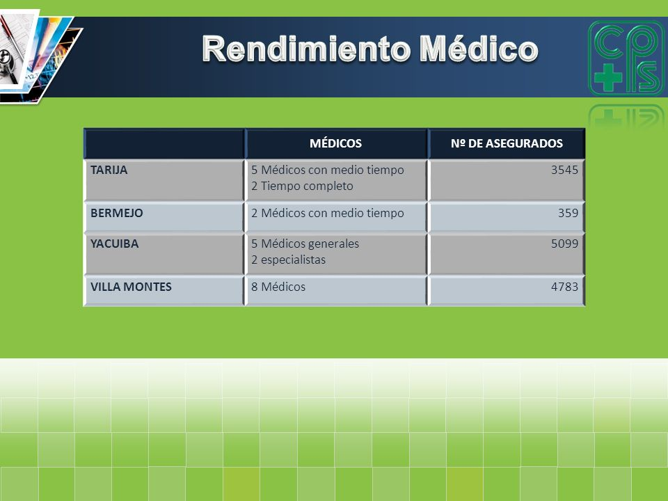 Rendimiento Médico MÉDICOS Nº DE ASEGURADOS TARIJA