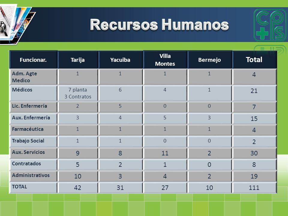 Recursos Humanos Total 4 21 7 15 9 8 11 30 10 19 42 31 27 111