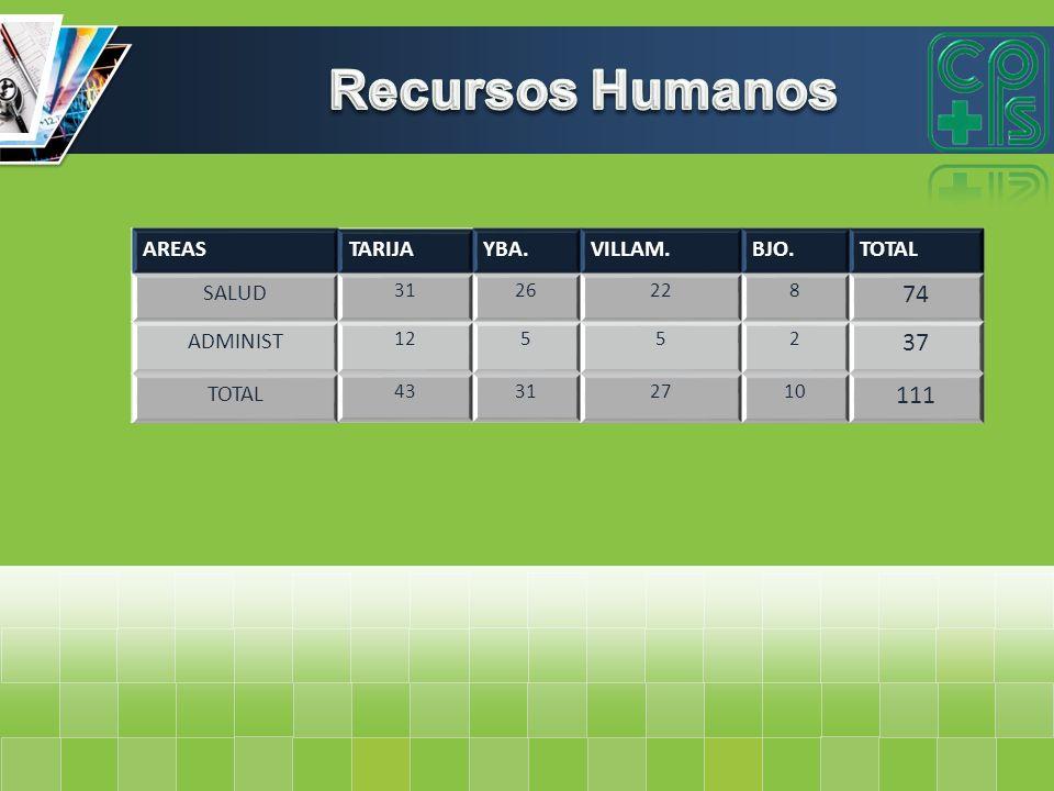 Recursos Humanos 74 37 111 AREAS TARIJA YBA. VILLAM. BJO. TOTAL SALUD