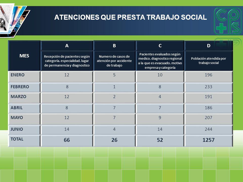 ATENCIONES QUE PRESTA TRABAJO SOCIAL