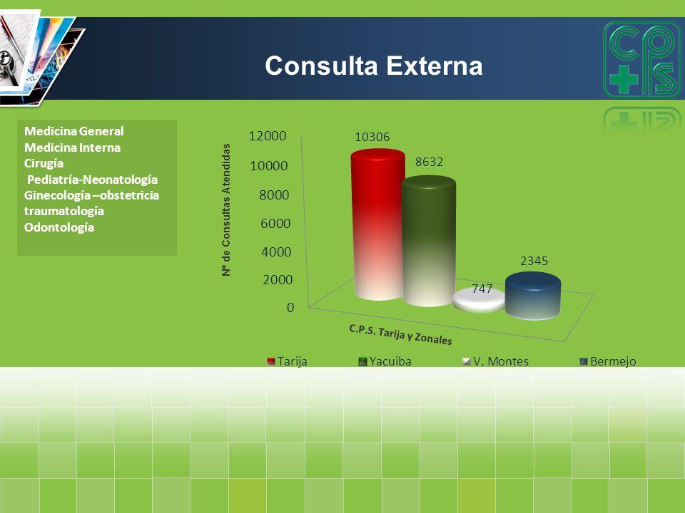 Consulta Externa Medicina General Medicina Interna Cirugía