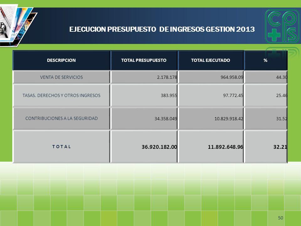 EJECUCION PRESUPUESTO DE INGRESOS GESTION 2013