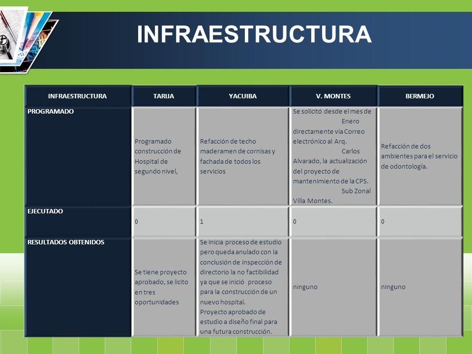 INFRAESTRUCTURA INFRAESTRUCTURA TARIJA YACUIBA V. MONTES BERMEJO
