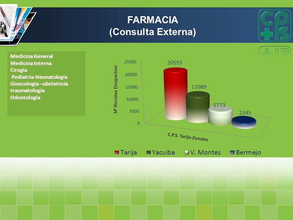 FARMACIA (Consulta Externa)
